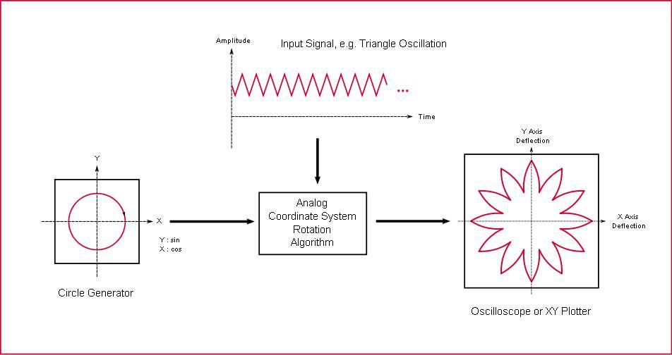 Radial-Symmetric Pattern Generator